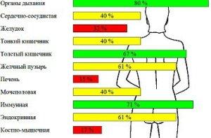 медискрин результаты, медискрин