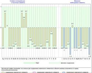 график отклонения содержания микроэлементов от нормы