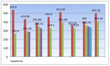 Динамика уровня мочевой кислоты у пациентов 1 группы, гиперурекимия, Santegra