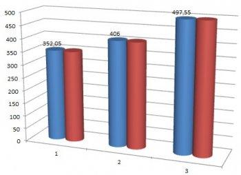 Динамика уровня мочевой кислоты у пациентов в контрольной группе, гиперурекимия